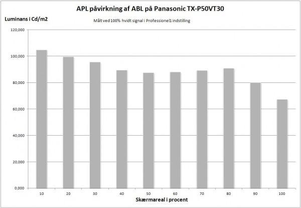 AV-Blog Panasonic TX-P50VT30 ABL vs APL