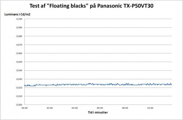 AV-Blog Panasonic TX-P50VT30 floating blacks