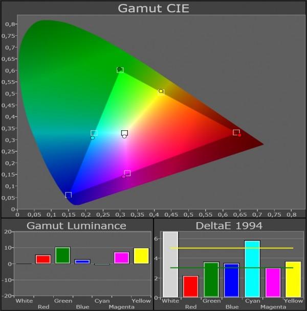 AV Blog Samsung UE55ES8005 farvegamut film