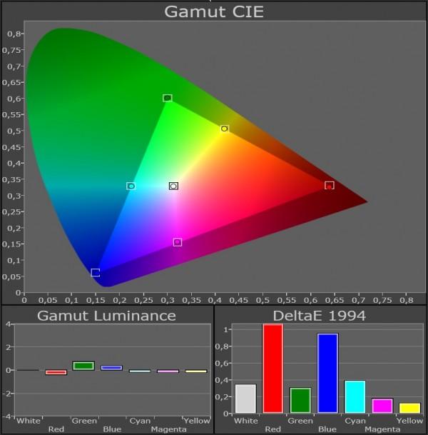 AV Blog Samsung UE55ES8005 farvegamut kalibreret