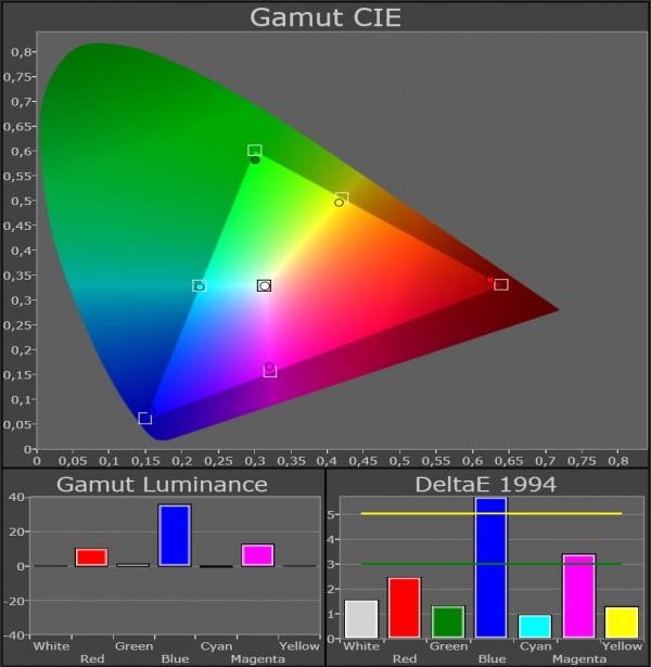 AV Blog Samsung UE55ES8005 farvegamut kalibreret 22 grader