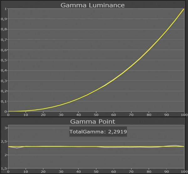 AV Blog Samsung UE55ES8005 gamma kalibreret