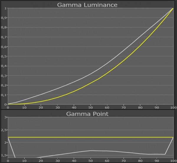 AV Blog Samsung UE55ES8005 gamma kalibreret 45 grader