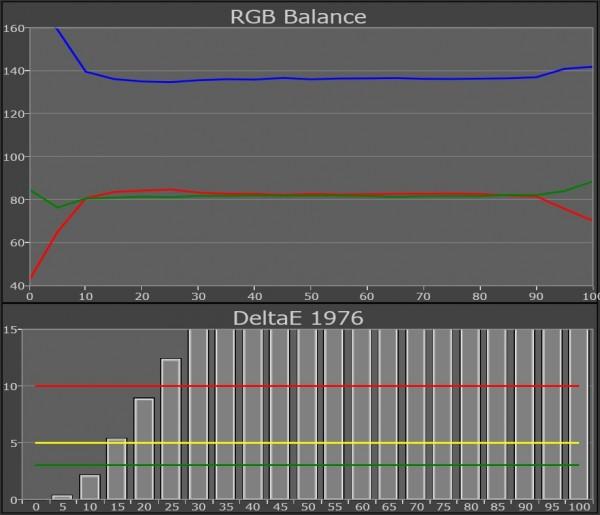 AV Blog Samsung UE55ES8005 hvidbalance standard
