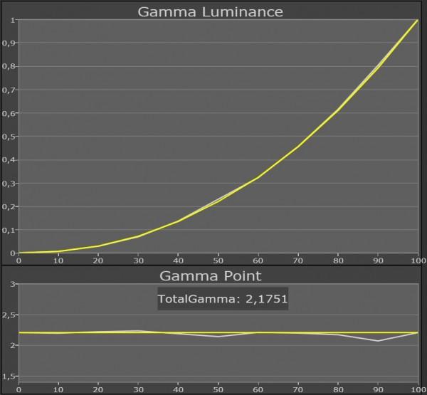 Panasonic TX-P50VT30 gamma calibrated