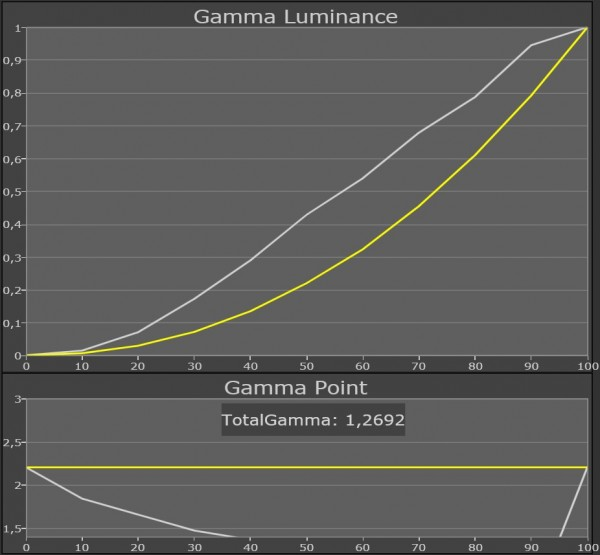 Panasonic TX-P50VT30 gamma normal