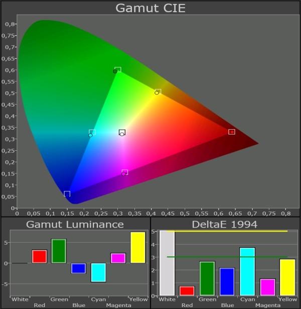 Samsung-LED-TV_UE46F8005_Color-Gamut-film