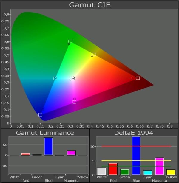 Samsung-LED-TV_UE46F8005_Color-Gamut-kalibreret-45-grader