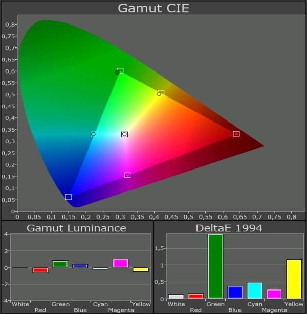 Samsung-LED-TV_UE46F8005_Color-Gamut-kalibreret