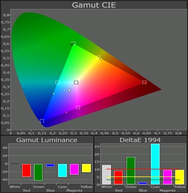 Samsung-LED-TV_UE46F8005_Color-Gamut-normal