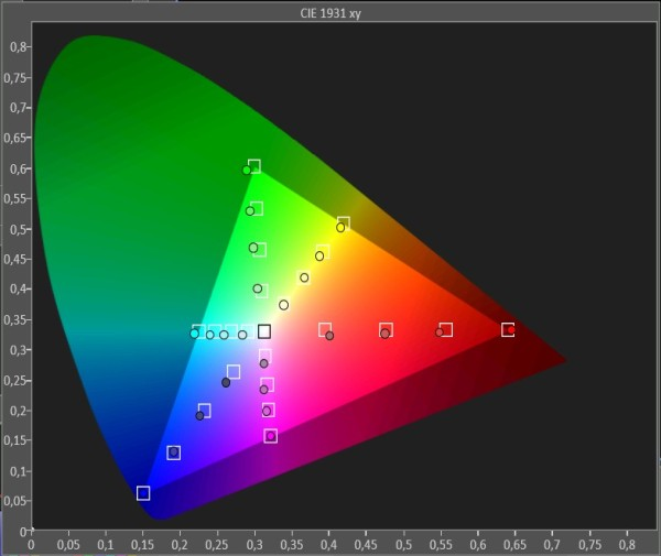 Samsung-LED-TV_UE46F8005_Gamut-saturation