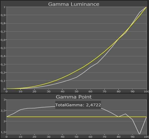 Samsung-LED-TV_UE46F8005_gamma-normal
