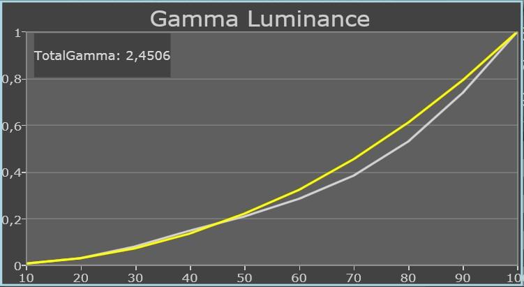 Samsung UE46D8005 standard gamma