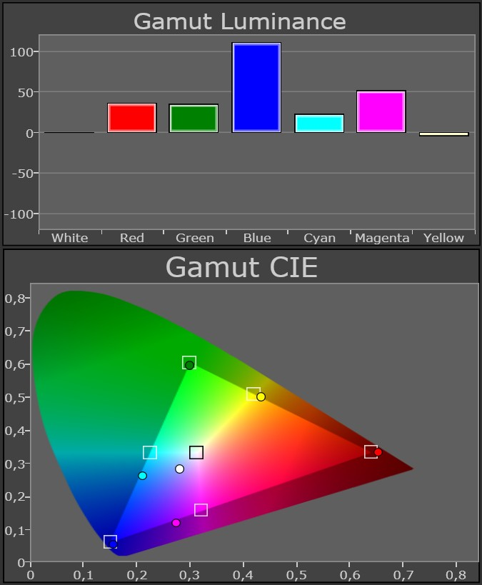 Samsung UE46D8008 standard gamut