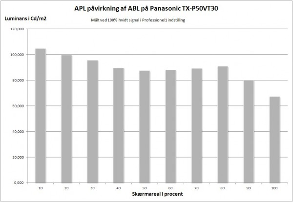 AV-Blog Panasonic TX-P50VT30 ABL vs APL