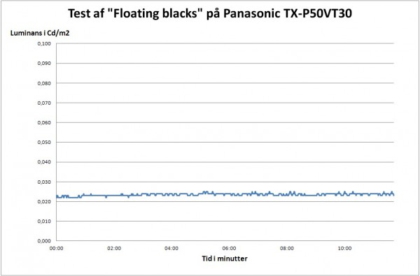 AV-Blog Panasonic TX-P50VT30 floating blacks