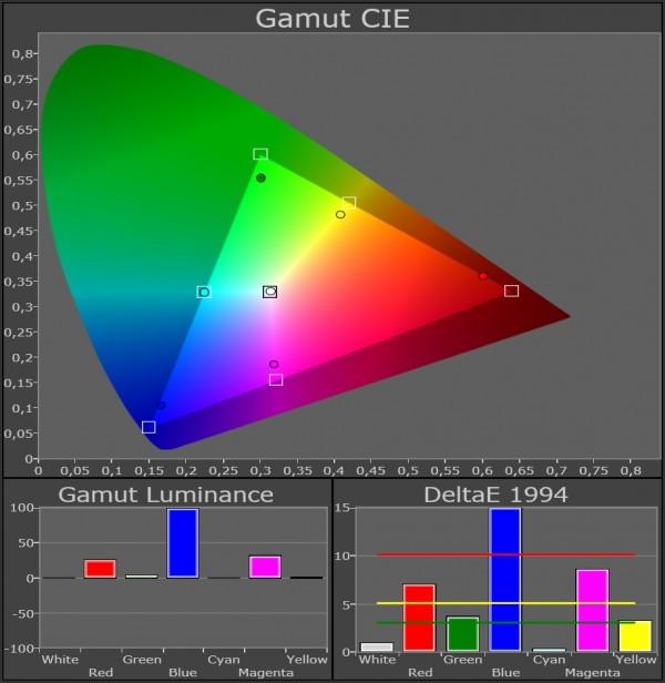 AV Blog Samsung UE55ES8005 farvegamut kalibreret 45 grader