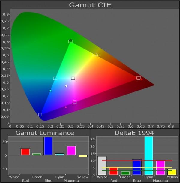 AV Blog Samsung UE55ES8005 farvegamut standard