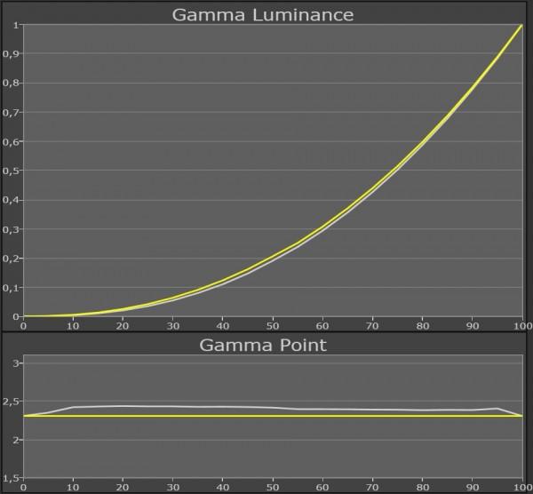 AV Blog Samsung UE55ES8005 gamma film
