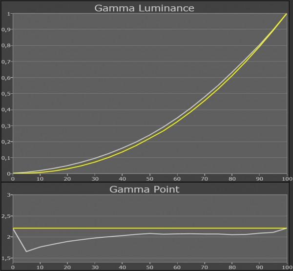 AV Blog Samsung UE55ES8005 gamma kalibreret 22 grader