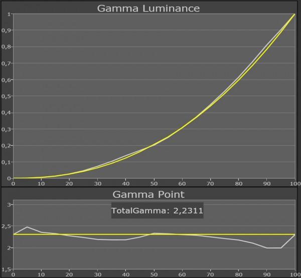 AV Blog Samsung UE55ES8005 gamma standard