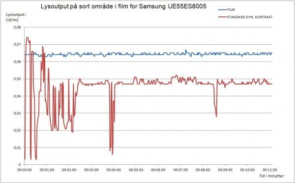 AV Blog Samsung UE55ES8005 lysoutput i sort
