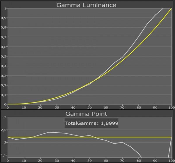Panasonic TX-L55DT50 gamma standard