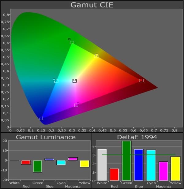 Panasonic_TX-P65VT50_color-gamut_Pro1-3D