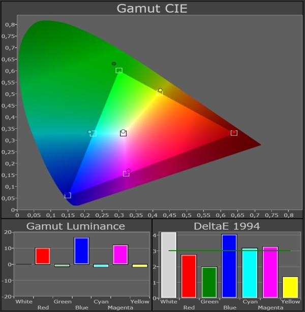 Panasonic_TX-P65VT50_color-gamut_THX3D-3D