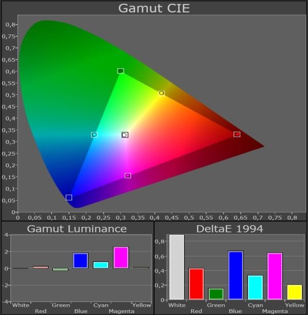 Panasonic_TX-P65VT50_color-gamut_kalibreret