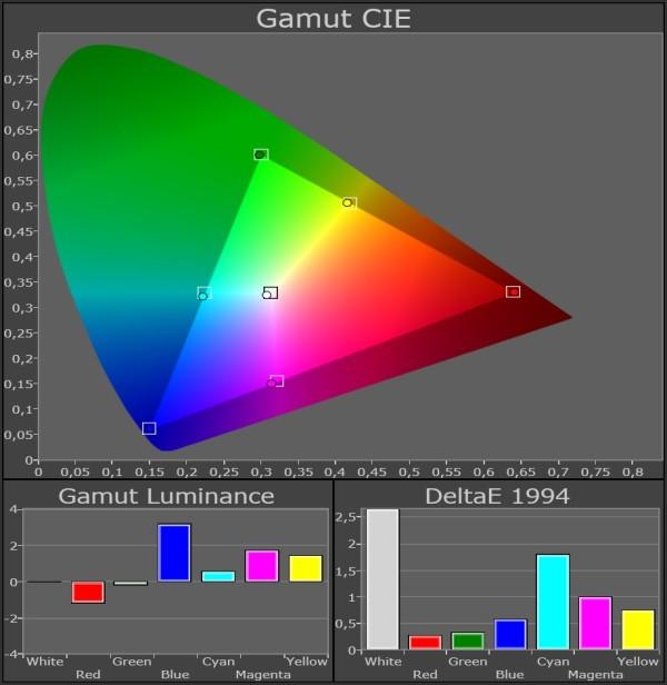Panasonic_TX-P65VT50_color-gamut_kalibreret_45-grader