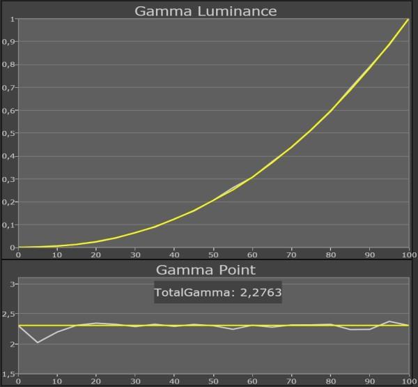 Panasonic_TX-P65VT50_gamma_Pro1_22-10punkt-kalibrering