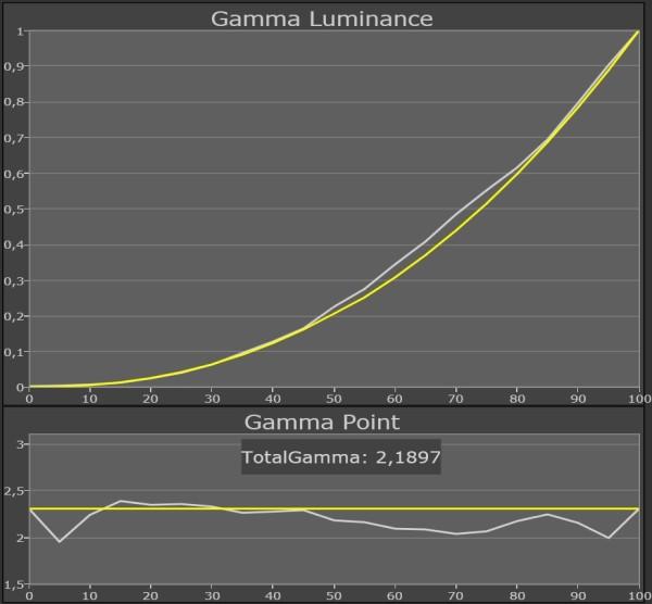 Panasonic_TX-P65VT50_gamma_THX3D-3D
