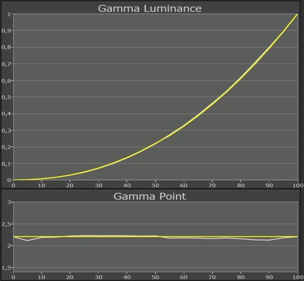 Samsung-LED-TV_UE46F8005_gamma-kalibreret