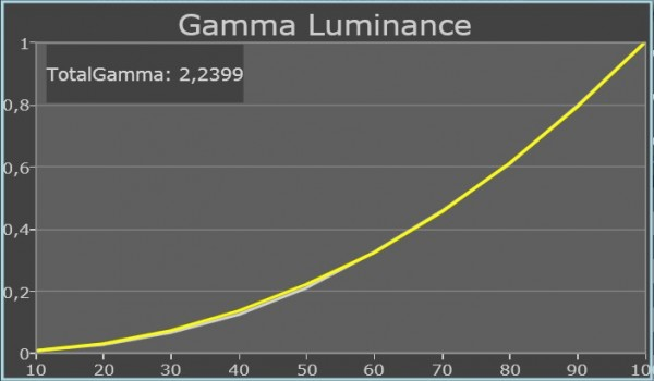 Samsung UE46D8005 calibrated gamma
