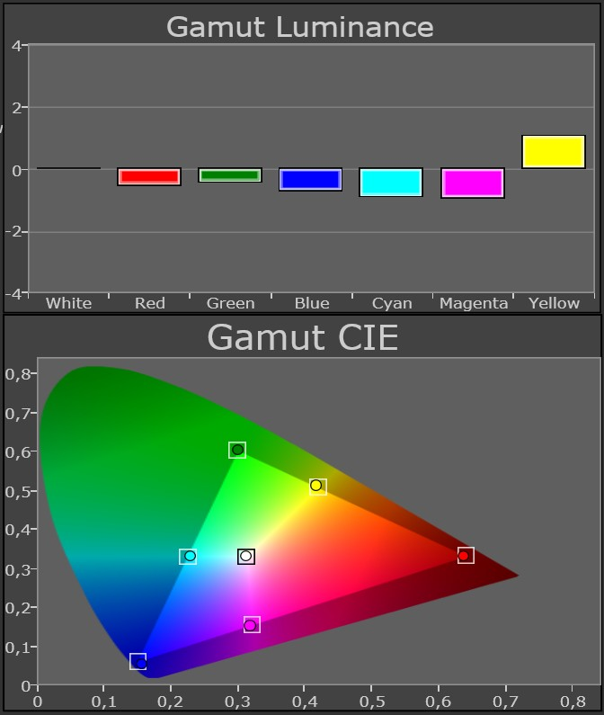 Samsung UE46D8005 calibrated gamut
