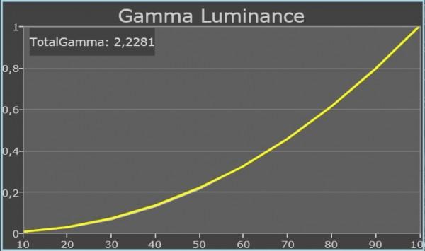 Samsung UE46D8005 movie gamma