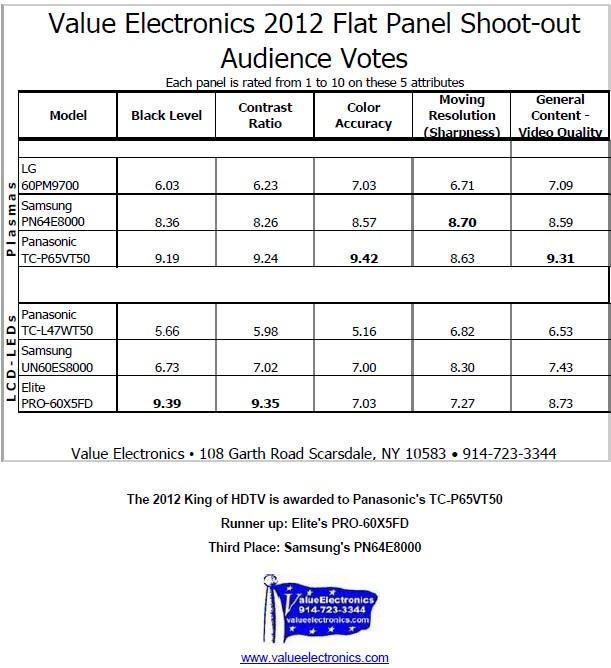 Value Electronics HDTV Shootout resultater