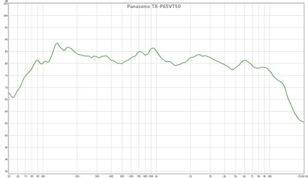 Panasonic TX-P65VT50 frekvenskurve lydkvalitet