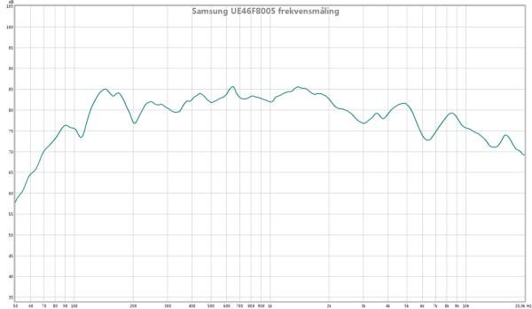 Samsung UE46F8005 lydkvalitete - frekvensmåling